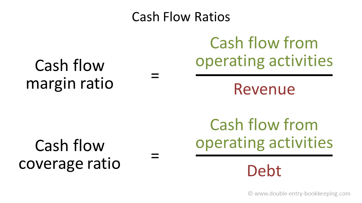 cash flow statement analysis ratios