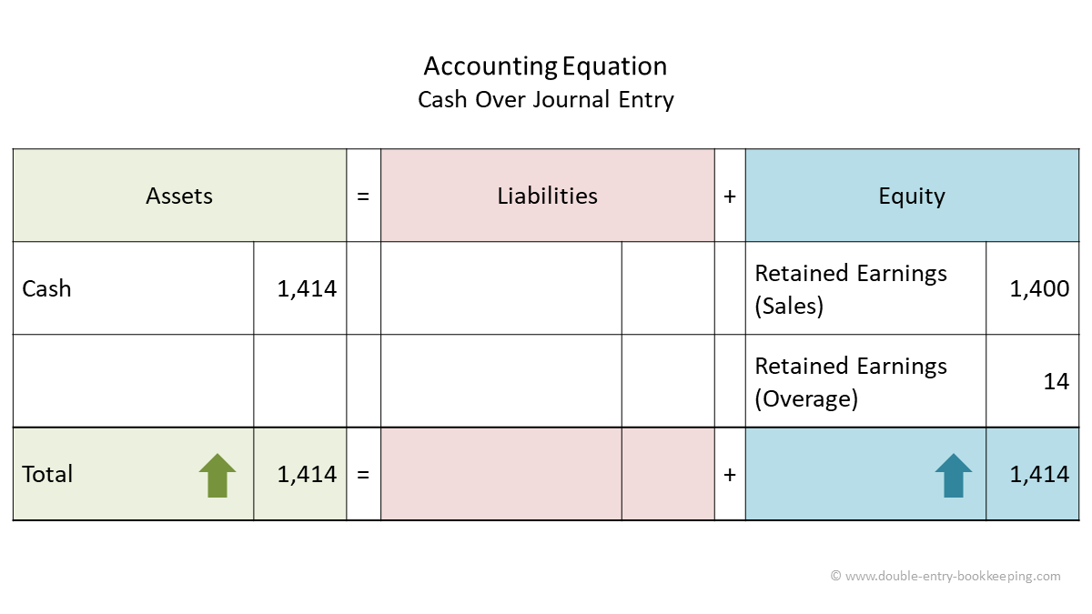 cash over journal entry accounting equation