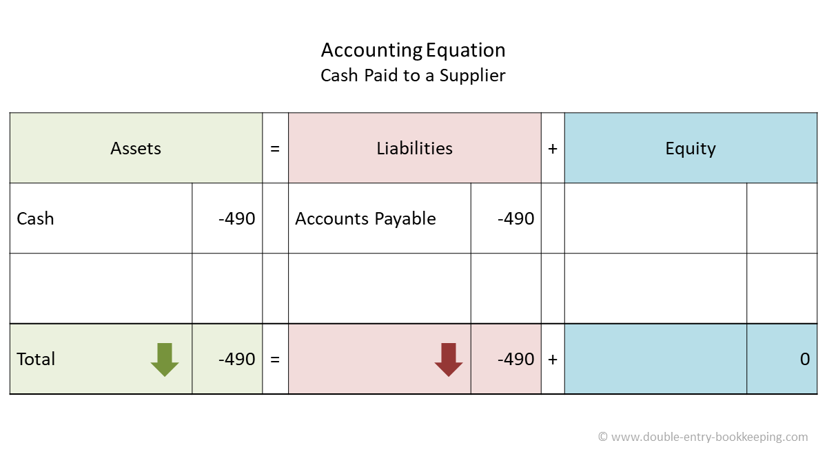 cash paid to a supplier accounting equation