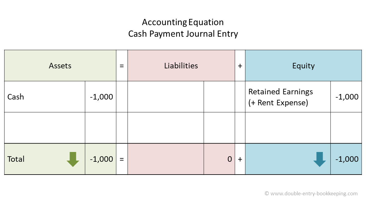 cash payment accounting equation