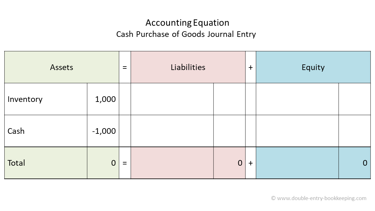 cash purchase of goods accounting equation