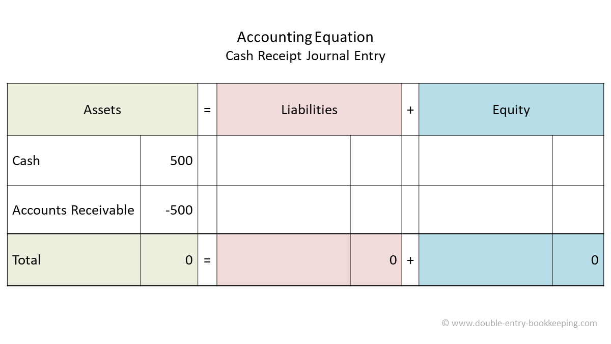 cash receipt accounting equation