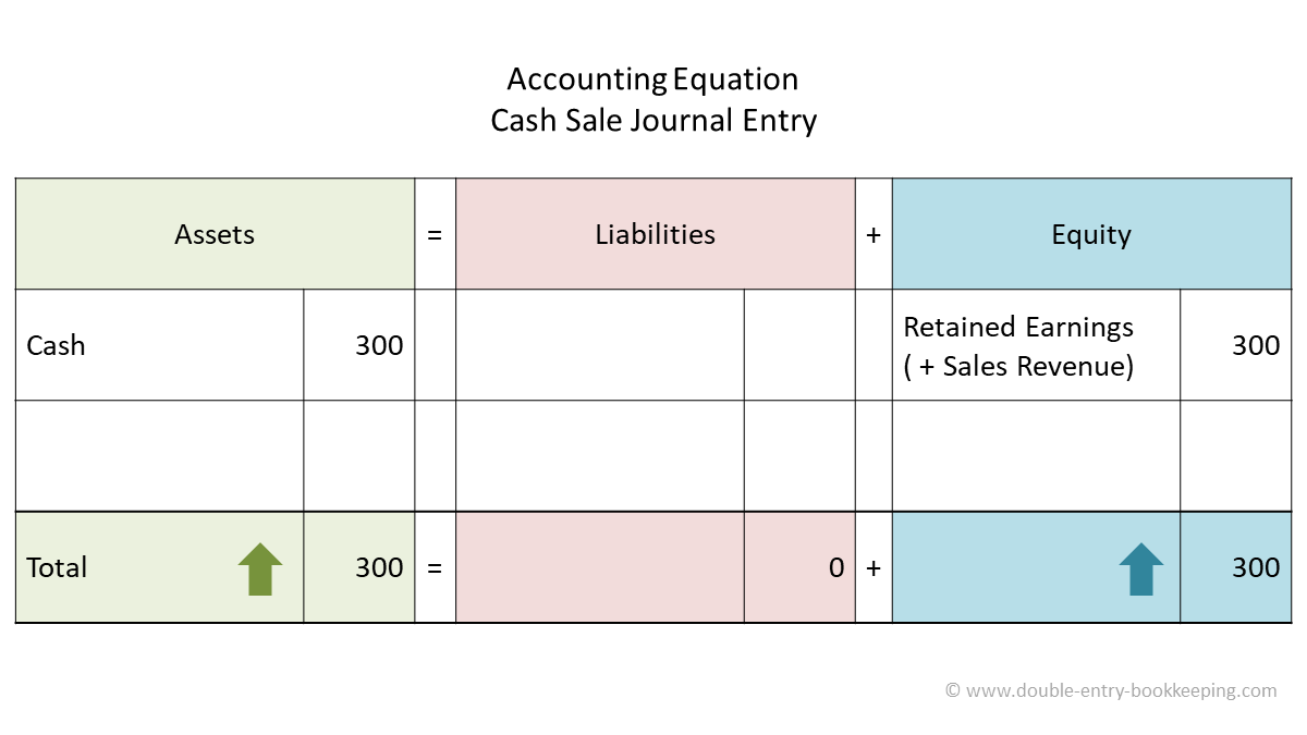 cash sale accounting equation