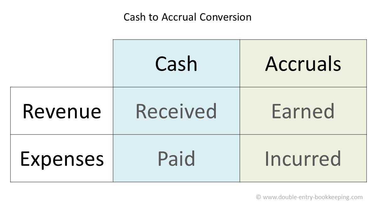 cash to accrual conversion