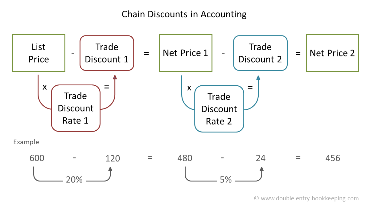 chain discounts in accounting