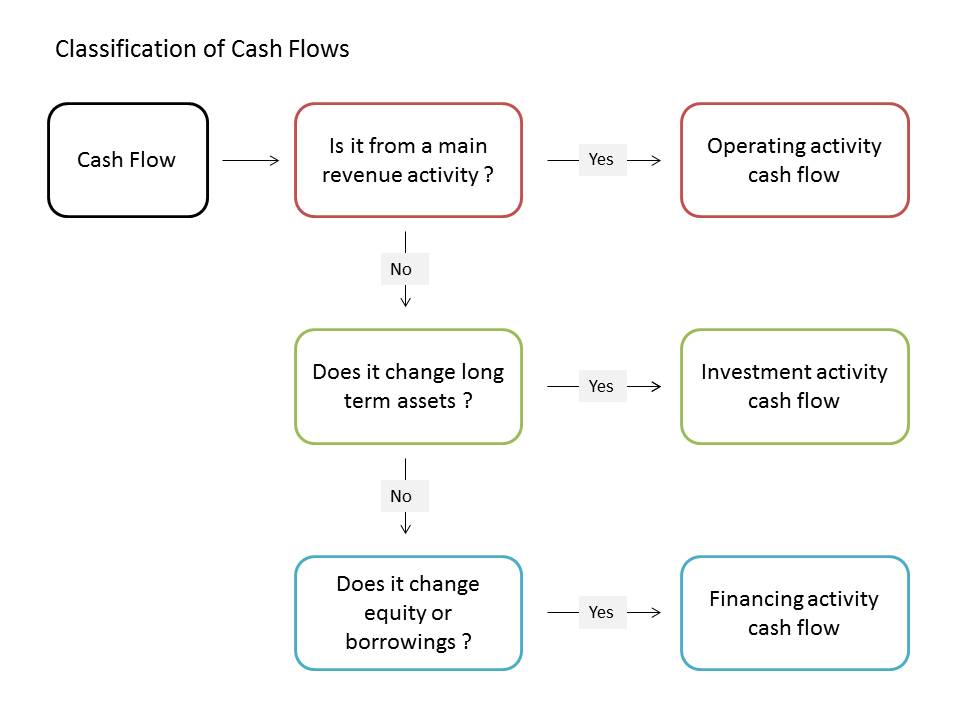 classification of cash flows v 1.0