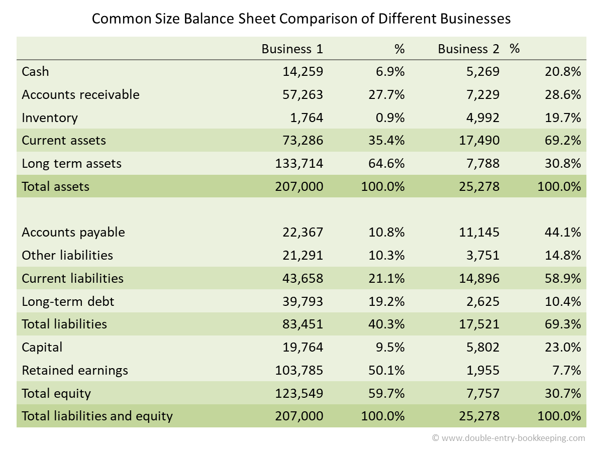 common size balance sheet comparison of different businesses