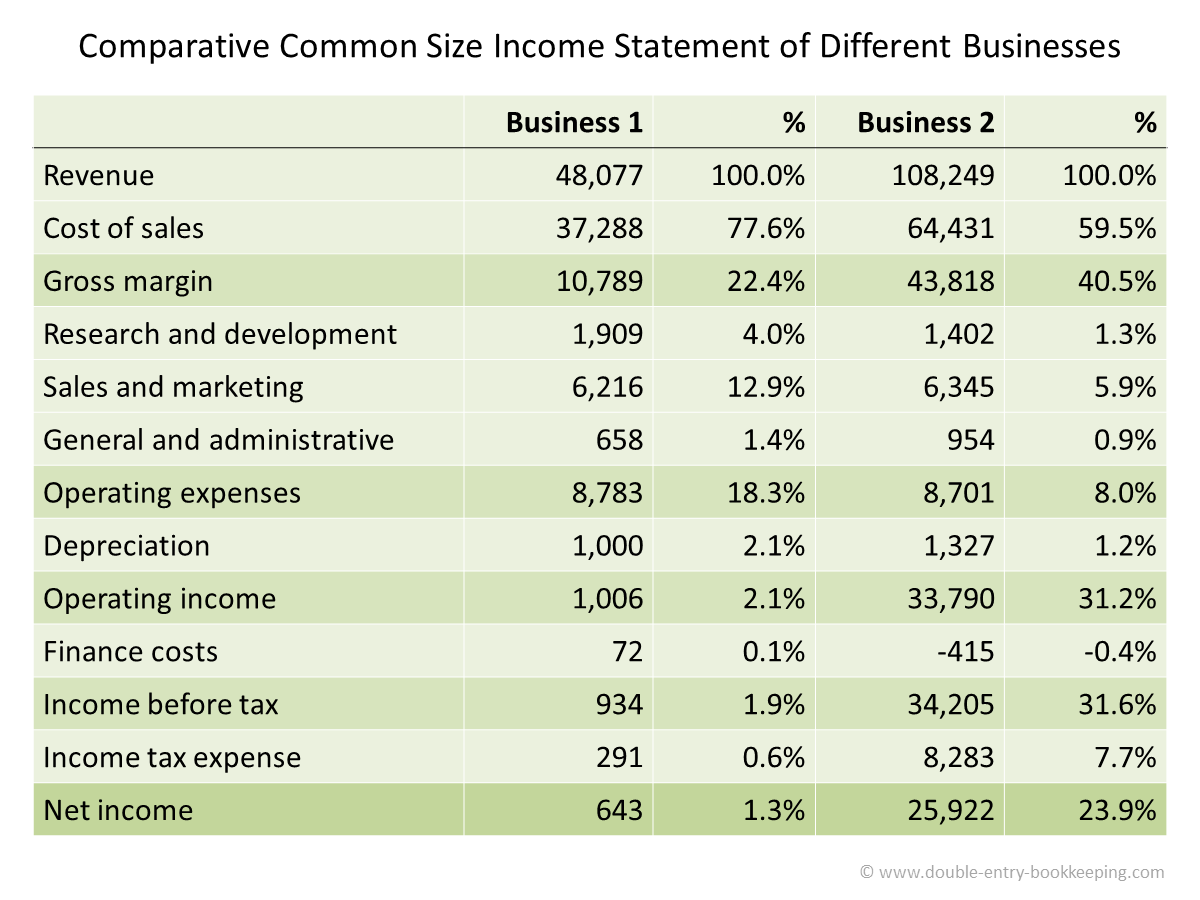 comparative common size income statement of different businesses