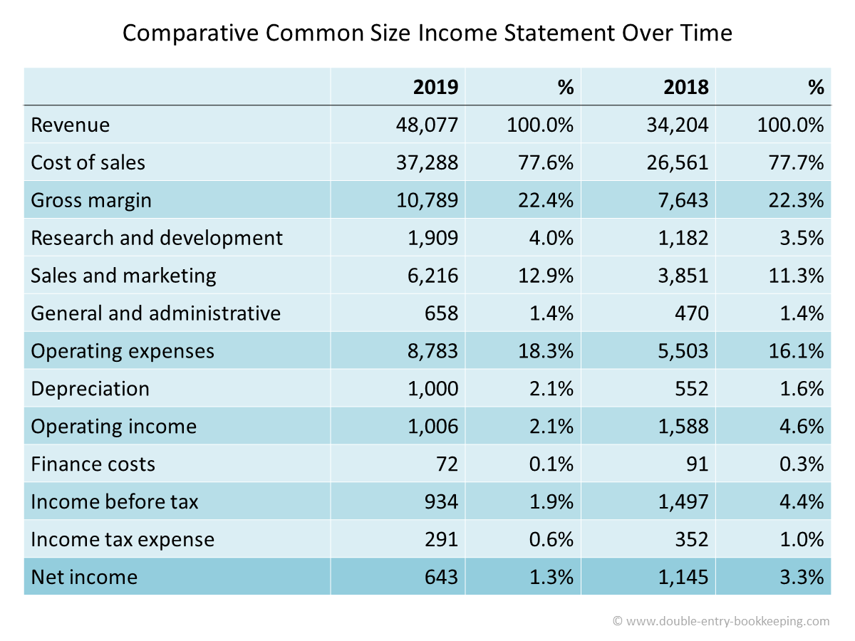 comparative common size income statement over time