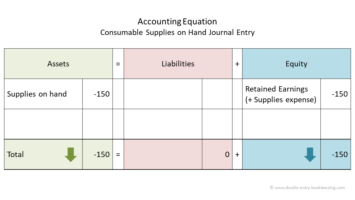 consumable supplies on hand accounting equation