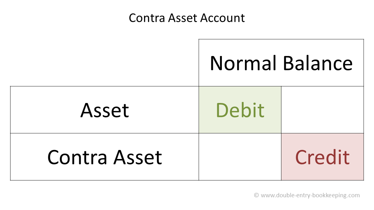 contra asset account