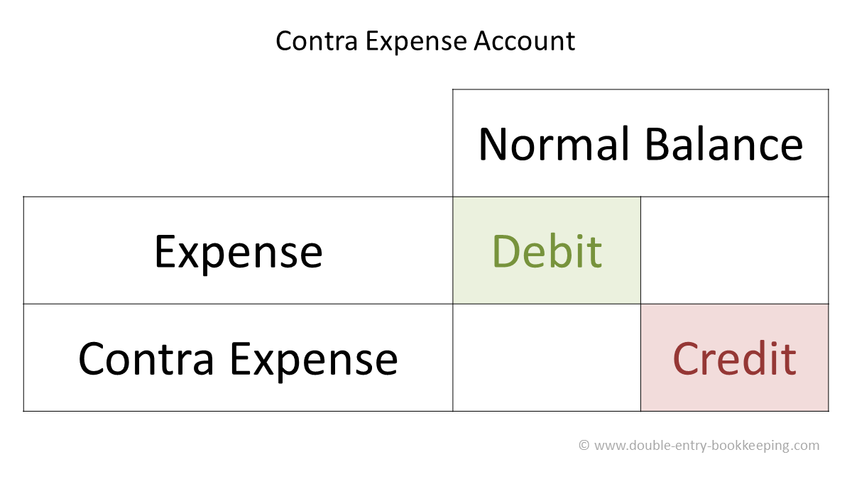contra expense account