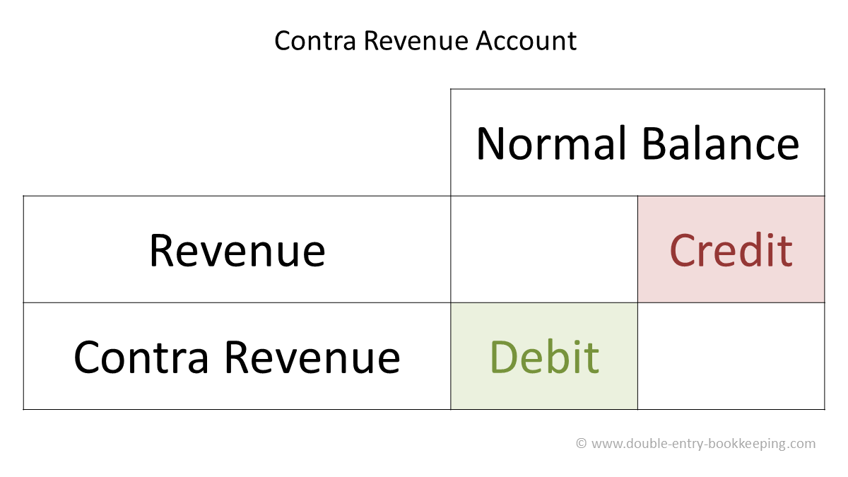 contra revenue account