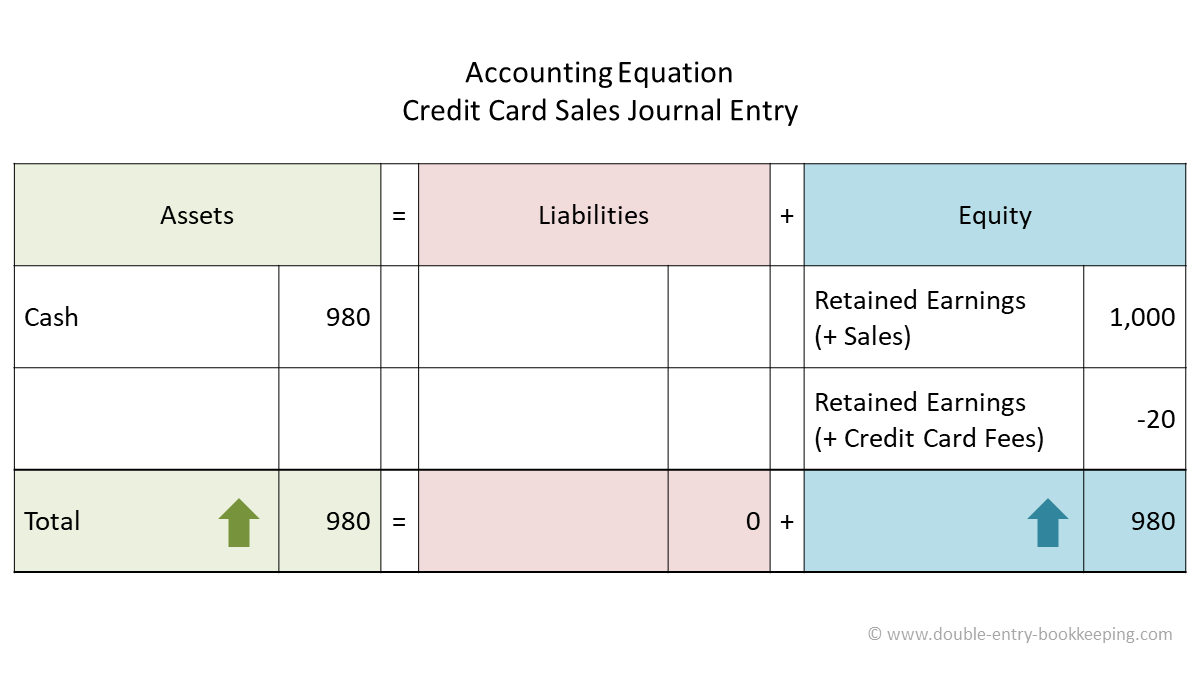 credit card sales accounting equation