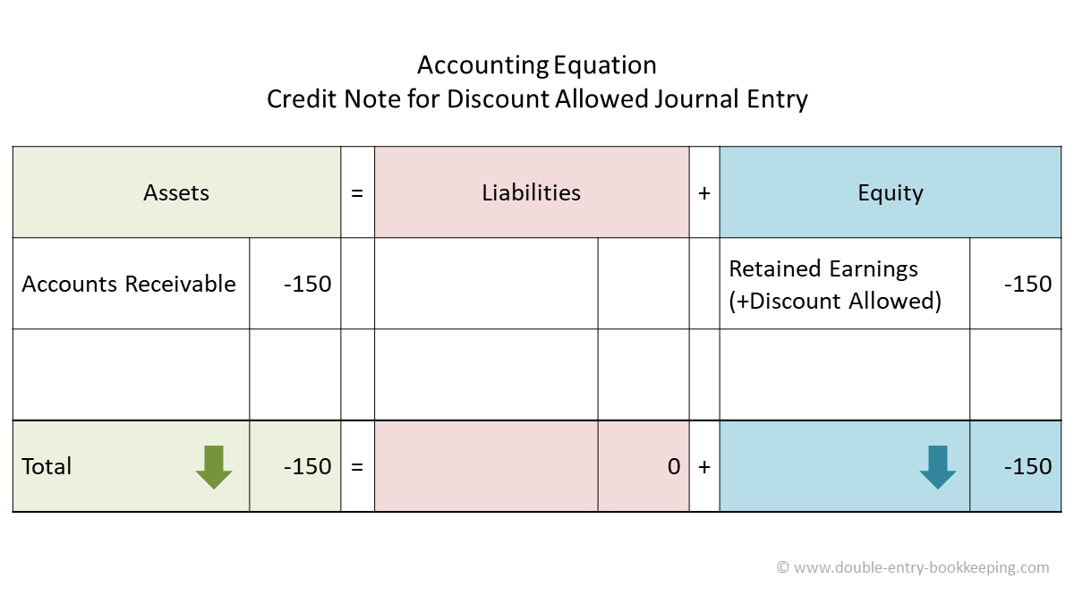 credit note for discount allowed accounting equation