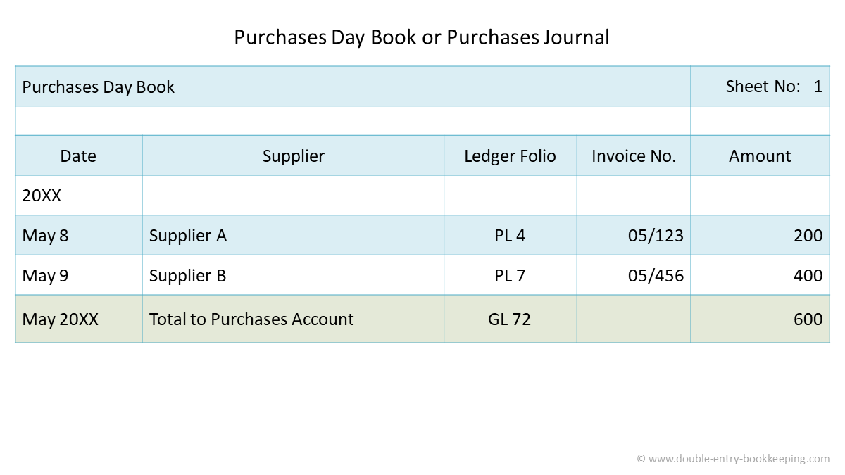 creditors purchase day book