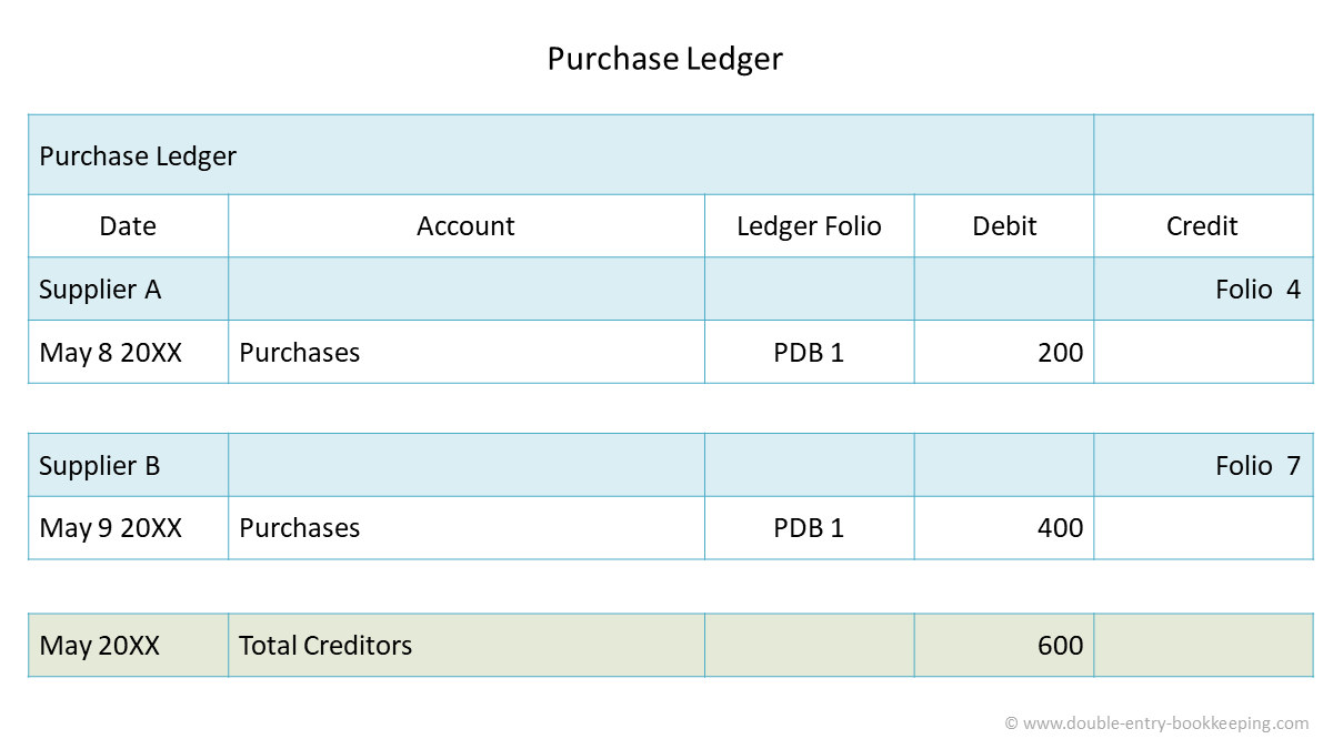 creditors purchase ledger