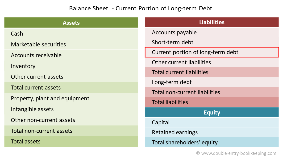current portion of long term debt