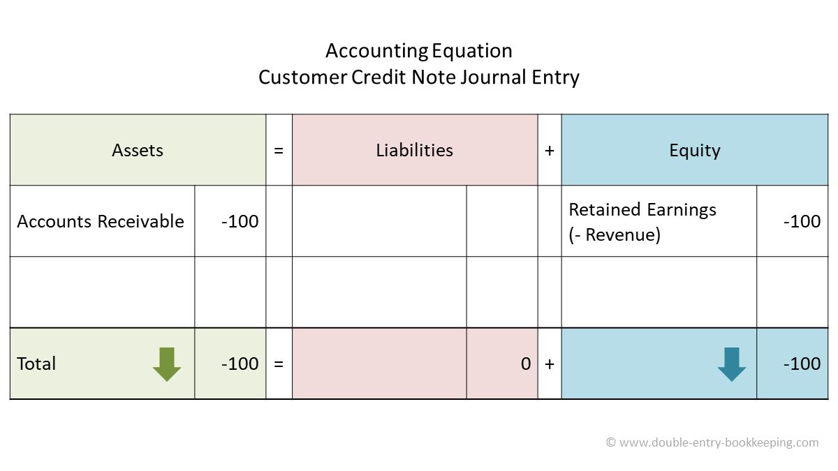 customer credit note accounting equation