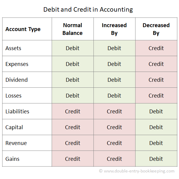 debit and credit in accounting