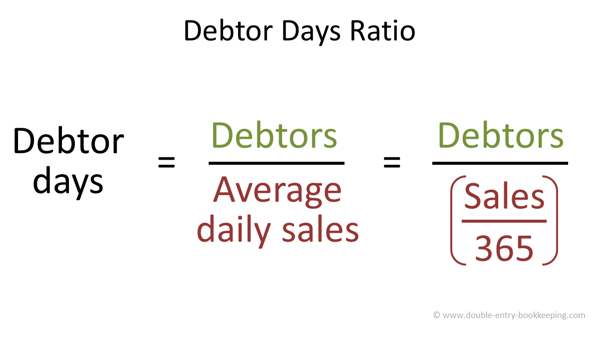 debtor days ratio
