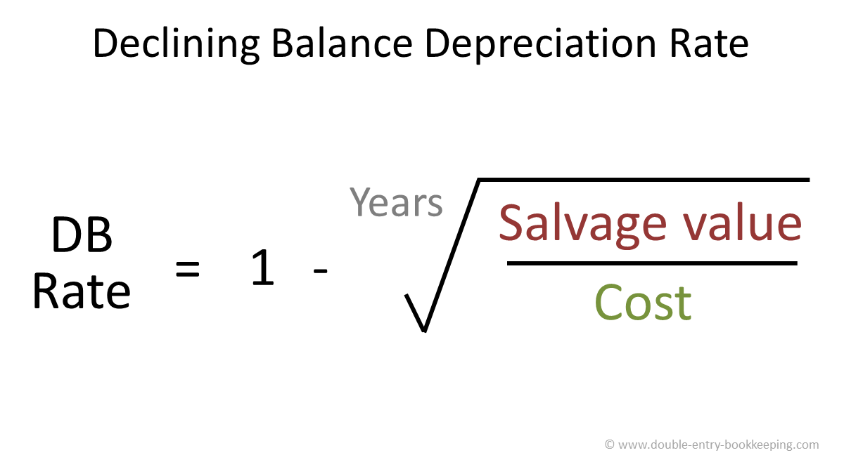 Excel DB function - declining balance depreciation rate