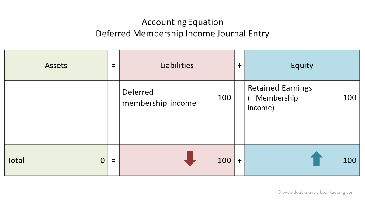 deferred membership income accounting equation