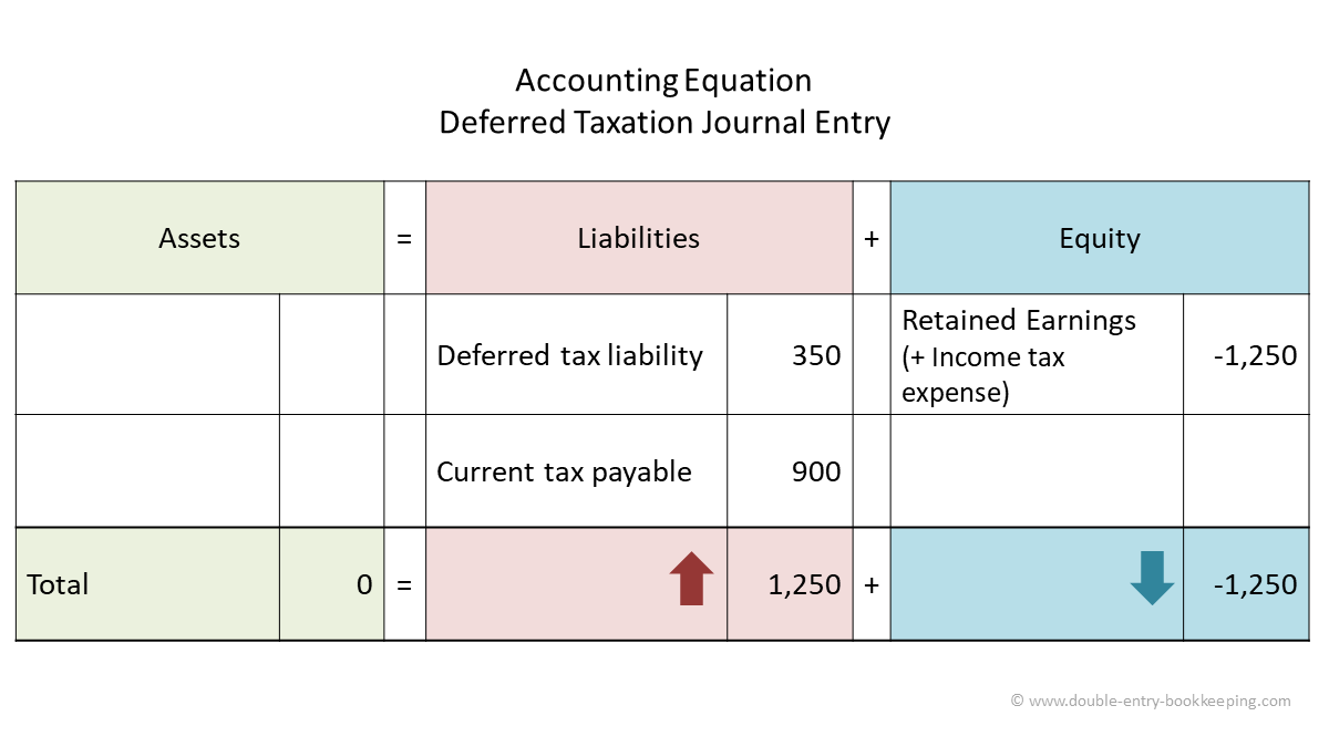 deferred taxation accounting equation