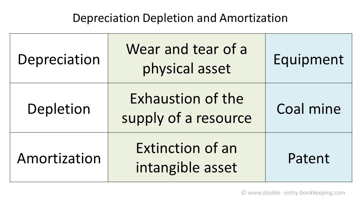 depreciation depletion and amortization