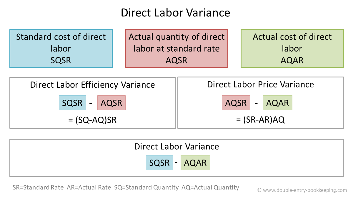 direct labor price variance