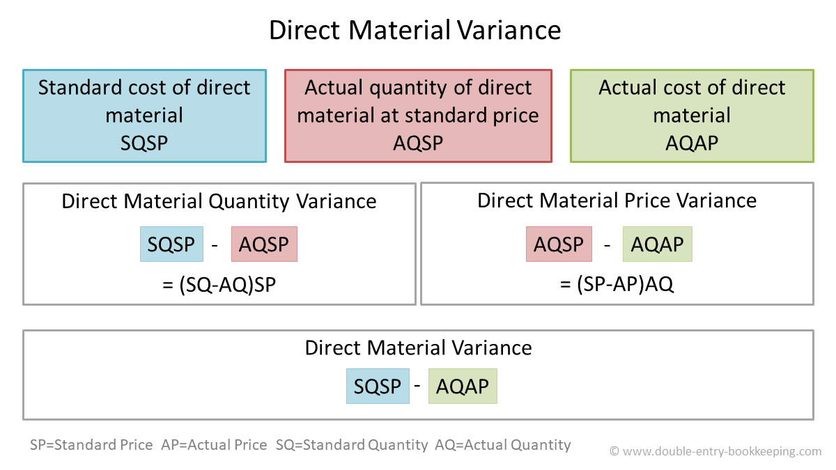 direct material price variance