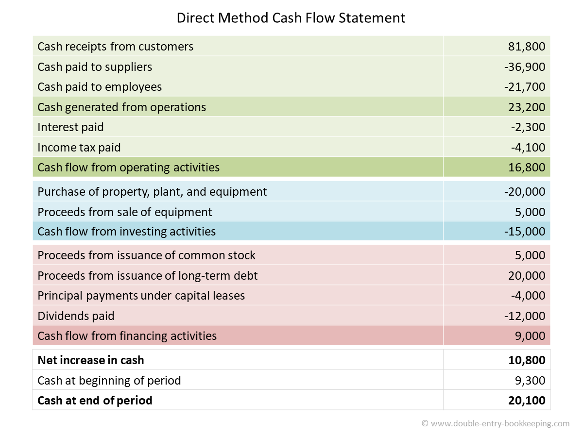 direct method cash flow statement