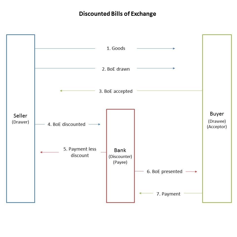 discounted bills of exchange