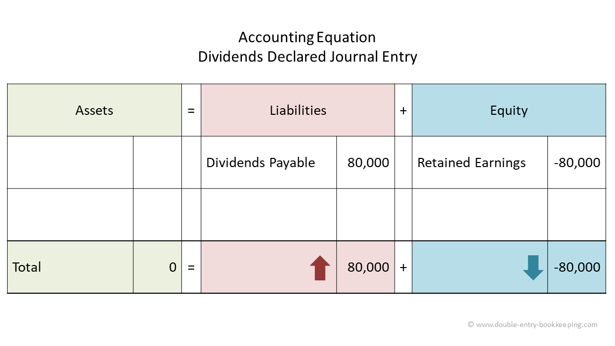 dividends declared journal entry accounting equation