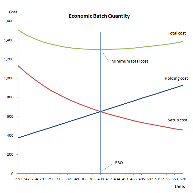 economic batch quantity EBQ