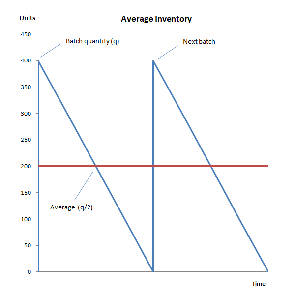 economic batch quantity EBQ average inventory