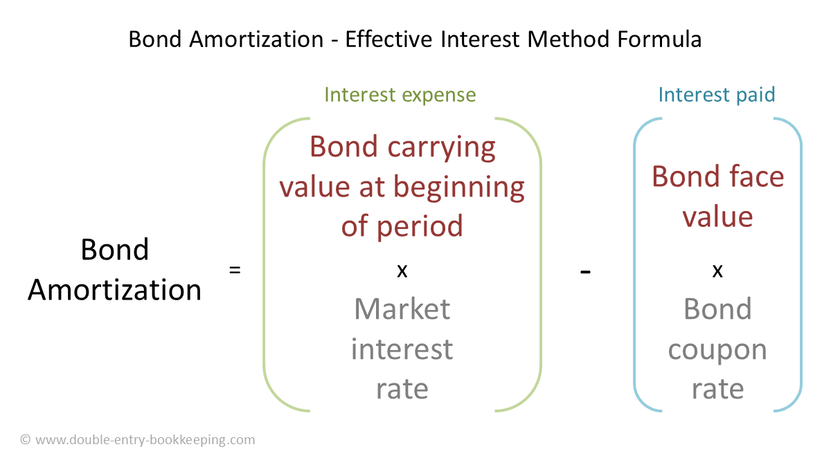 effective interest method bond amortization schedule formula