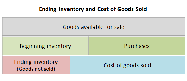 ending inventory accounting