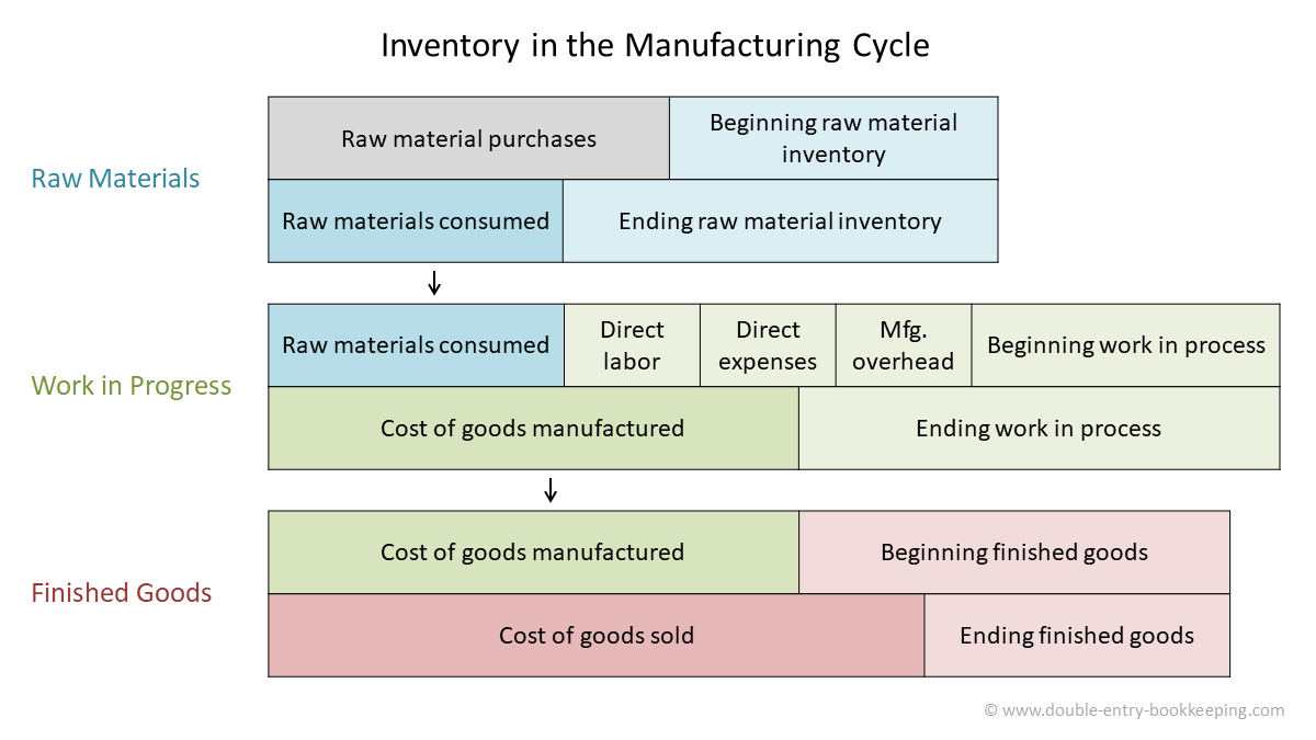 ending work in process and inventory in the manufacturing cycle
