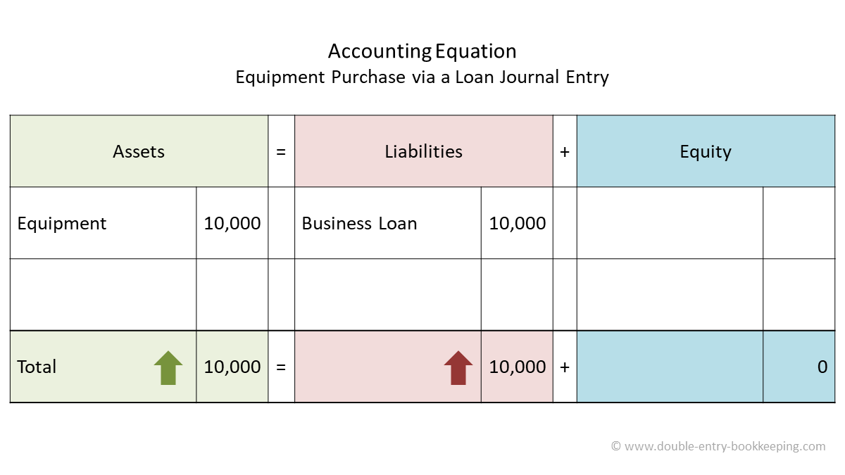 equipment purchase via loan accounting equation