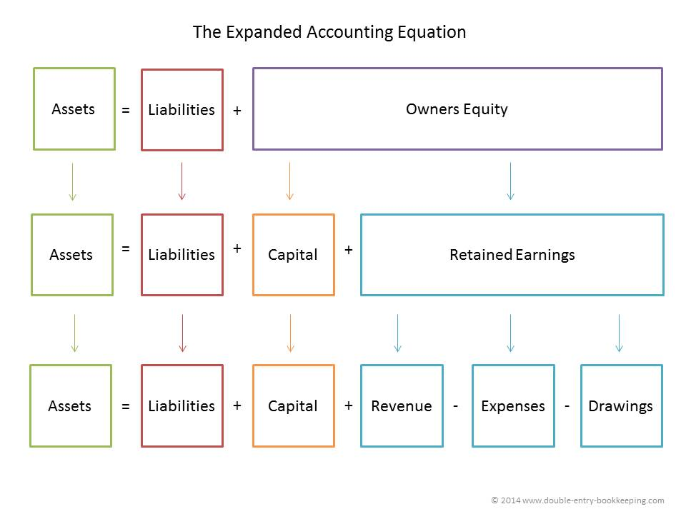 expanded accounting equation v 1.1