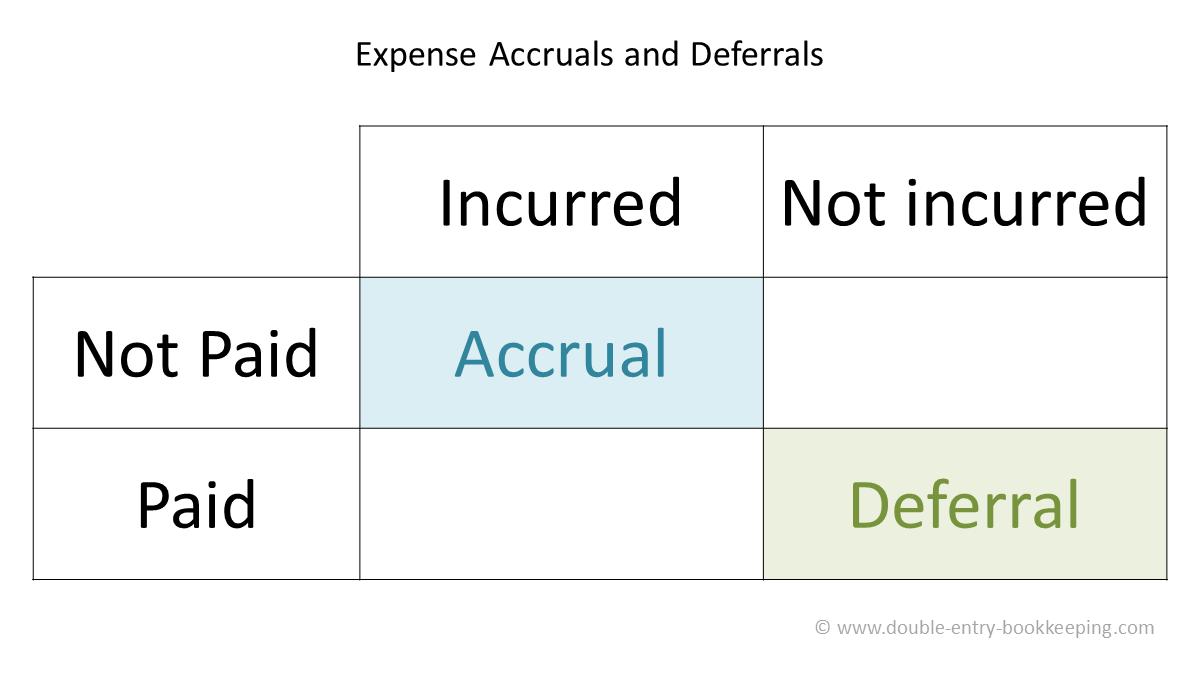 expense accruals and deferrals
