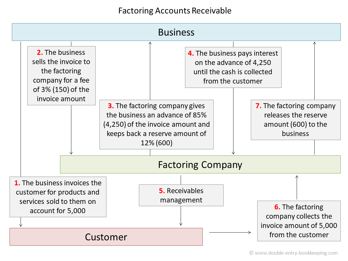 Factoring Receivables Double Entry Bookkeeping - Invoice journal entry example
