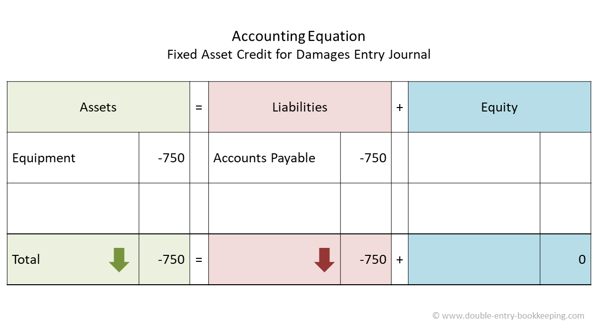 fixed asset credit for damages accounting equation