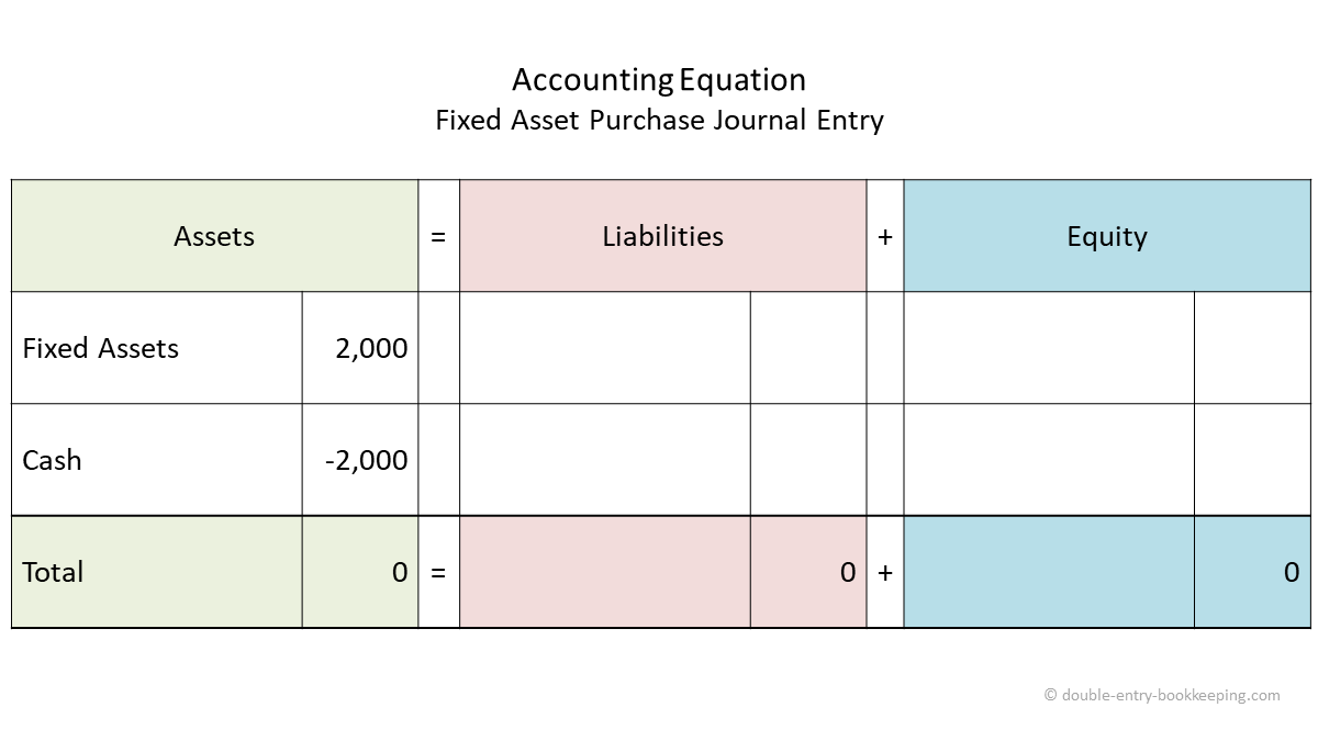 fixed asset purchase journal entry accounting equation