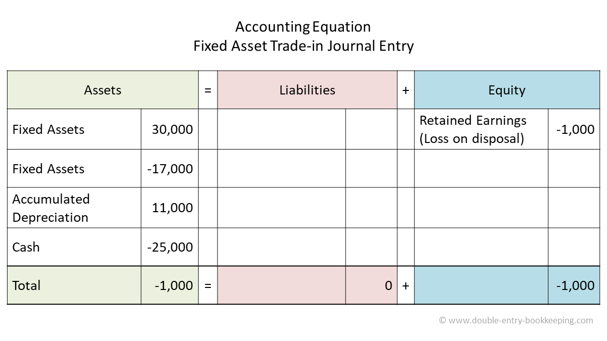 fixed asset trade in accounting equation