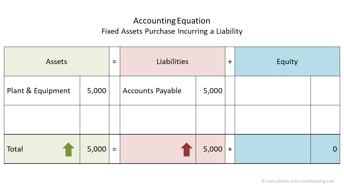 fixed assets purchase incurring a liability accounting equation