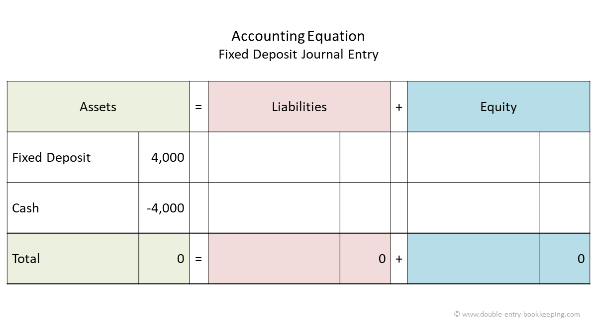 fixed deposit journal entry accounting equation