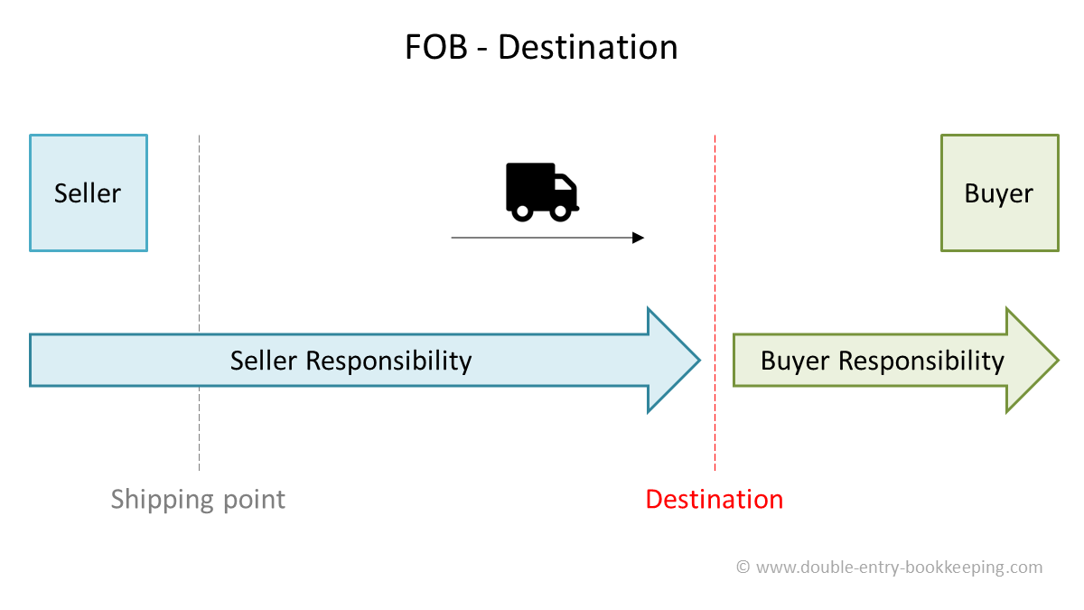 fob destination fob accounting v 1.0
