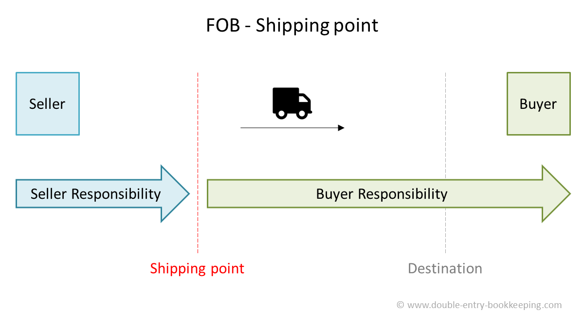 fob shipping point fob accounting